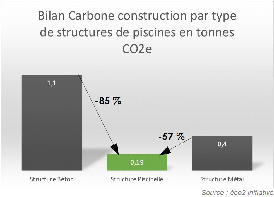 Bilan carbone de la structure bois Piscinelle