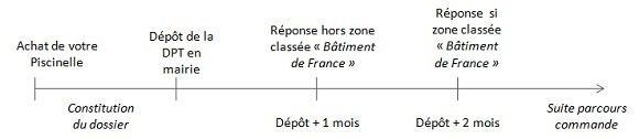 Etapes_declaration_prealable_travaux_piscine